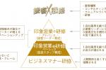 接客戦略・印象営業図