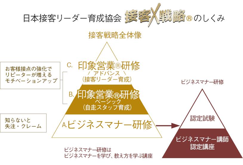 接客戦略図