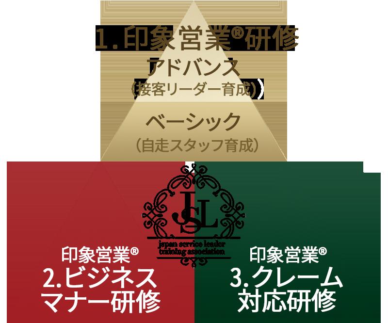 JSLの3つの研修